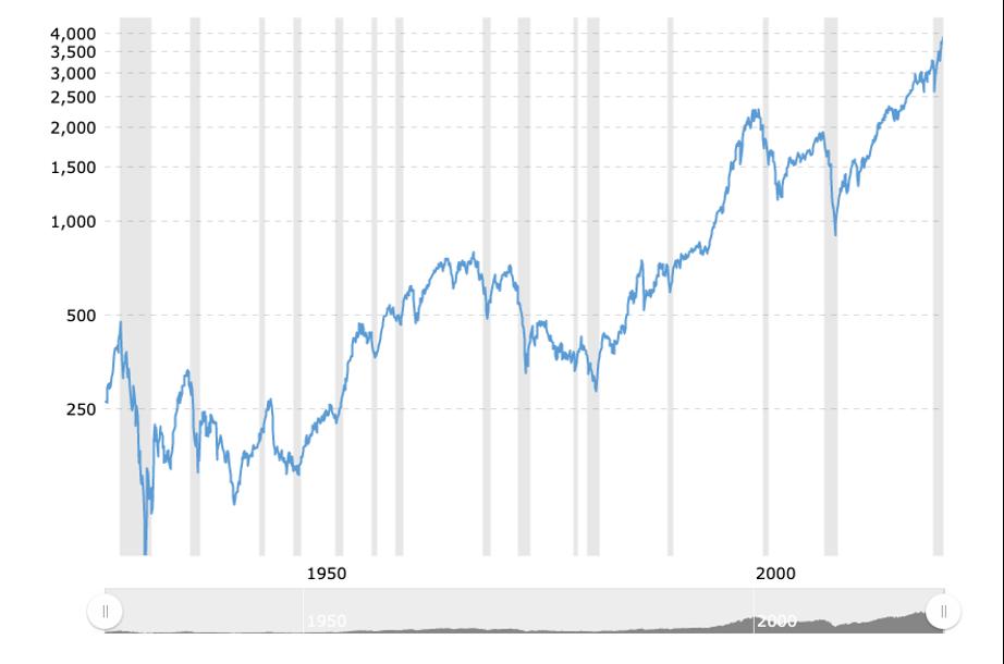 The S&P Index, last 100 years